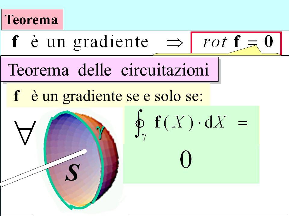 S è sufficiente g Teorema delle circuitazioni