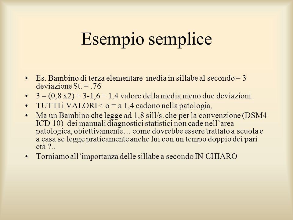 Esempio semplice Es. Bambino di terza elementare media in sillabe al secondo = 3 deviazione St. = .76.