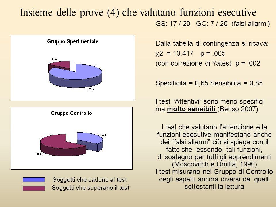 Insieme delle prove (4) che valutano funzioni esecutive