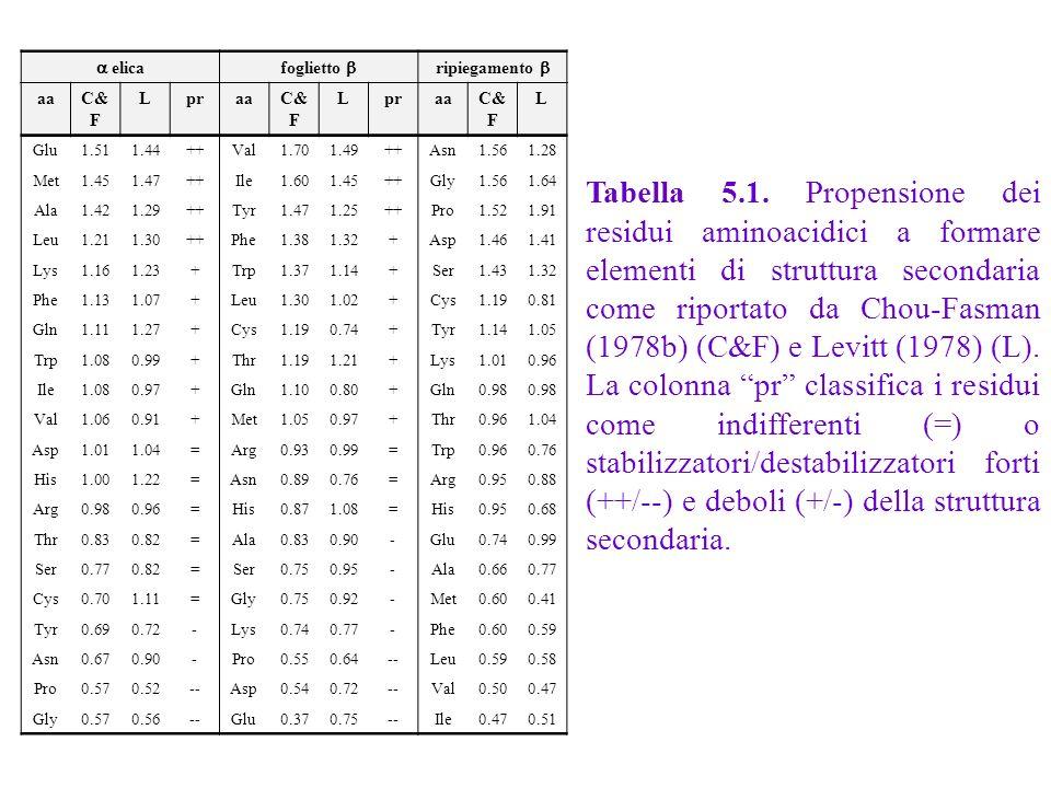 a elica foglietto b. ripiegamento b. aa. C&F. L. pr. Glu. 1.51. 1.44. ++ Val. 1.70. 1.49.