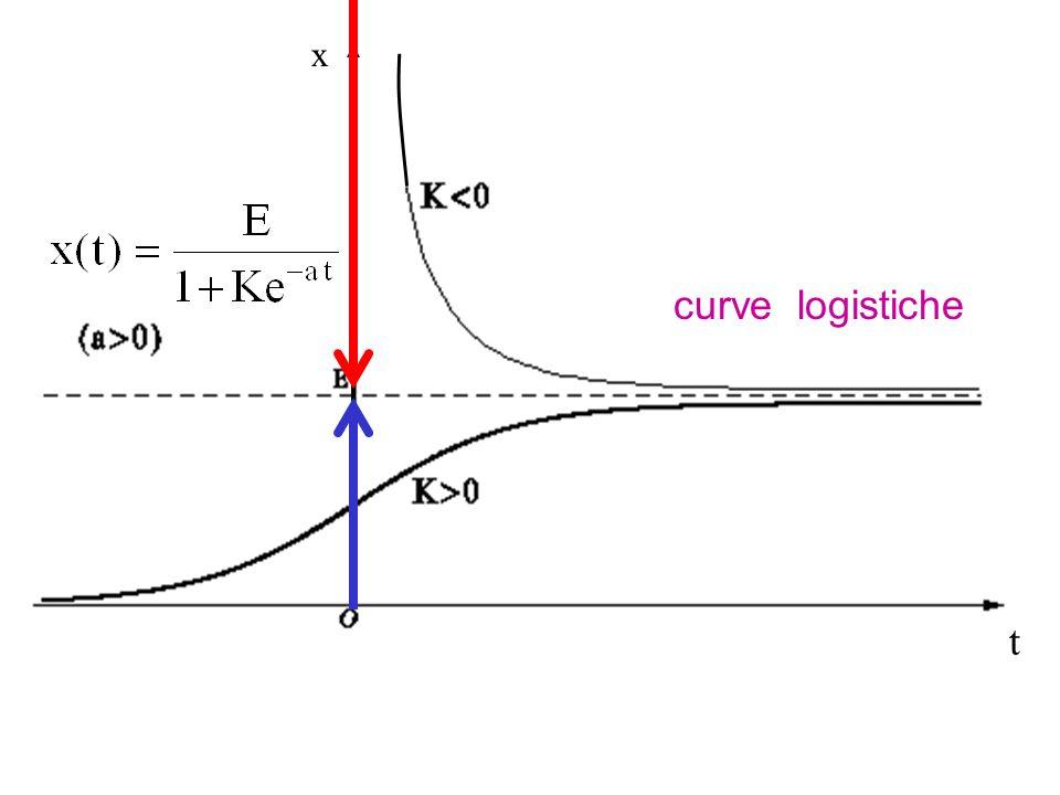 x curve logistiche t