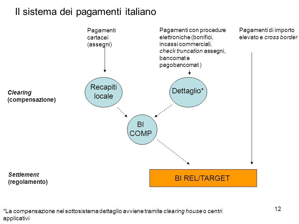 Il sistema dei pagamenti italiano