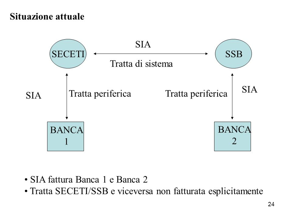 Situazione attuale SIA. SECETI. SSB. Tratta di sistema. SIA. Tratta periferica. Tratta periferica.