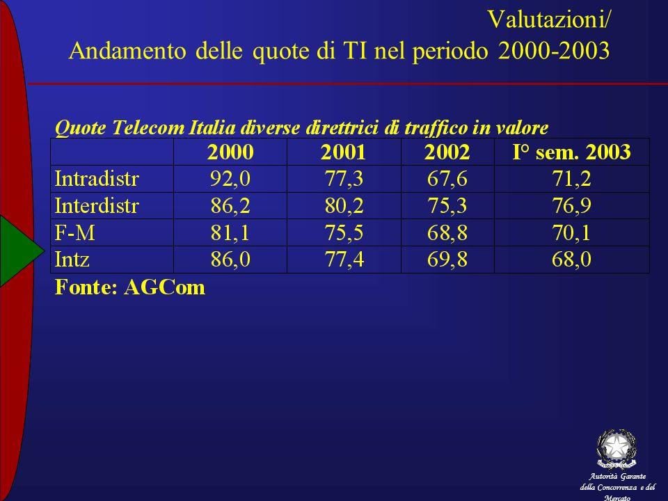 Valutazioni/ Andamento delle quote di TI nel periodo 2000-2003
