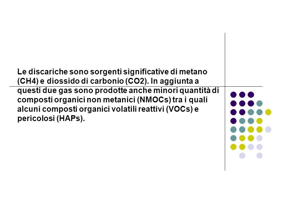 Le discariche sono sorgenti significative di metano (CH4) e diossido di carbonio (CO2).