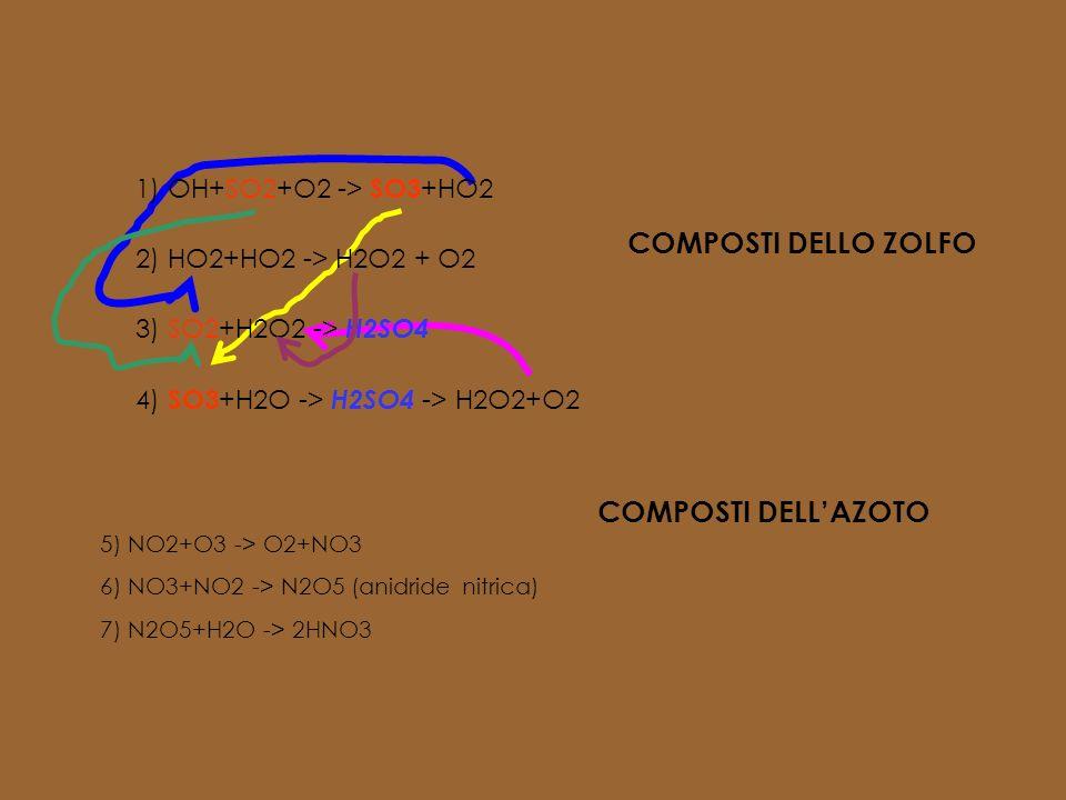 COMPOSTI DELLO ZOLFO COMPOSTI DELL'AZOTO 1) OH+SO2+O2 -> SO3+HO2