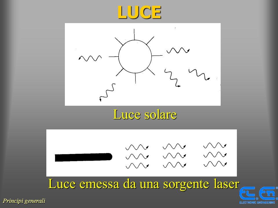 Luce emessa da una sorgente laser
