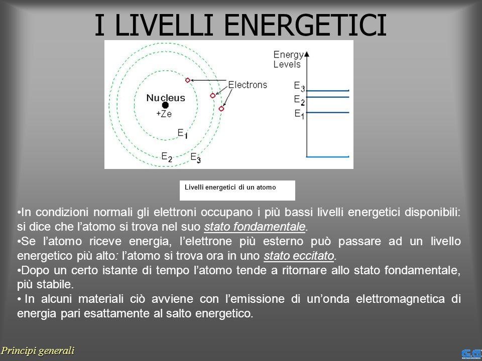 I LIVELLI ENERGETICI Livelli energetici di un atomo.