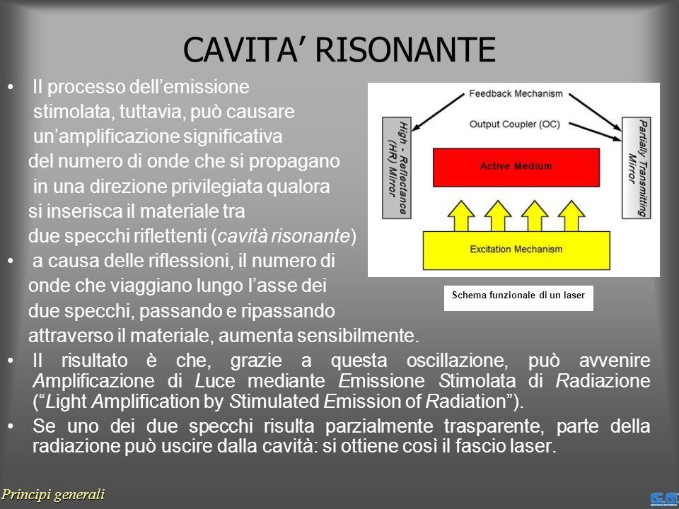 CAVITA' RISONANTE Il processo dell'emissione