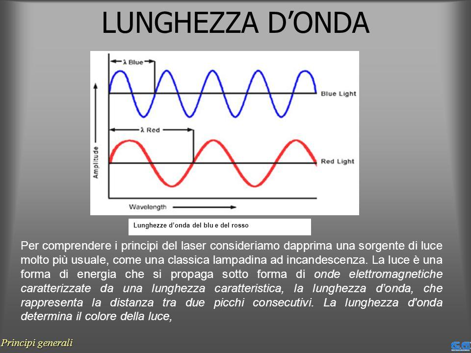LUNGHEZZA D'ONDA Lunghezze d'onda del blu e del rosso.