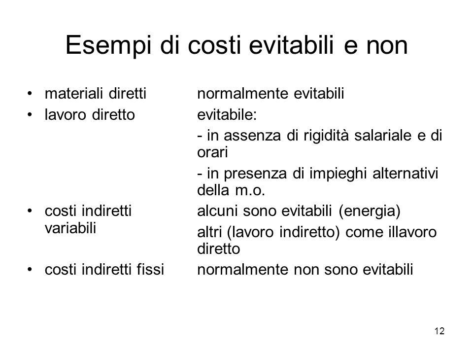 Esempi di costi evitabili e non