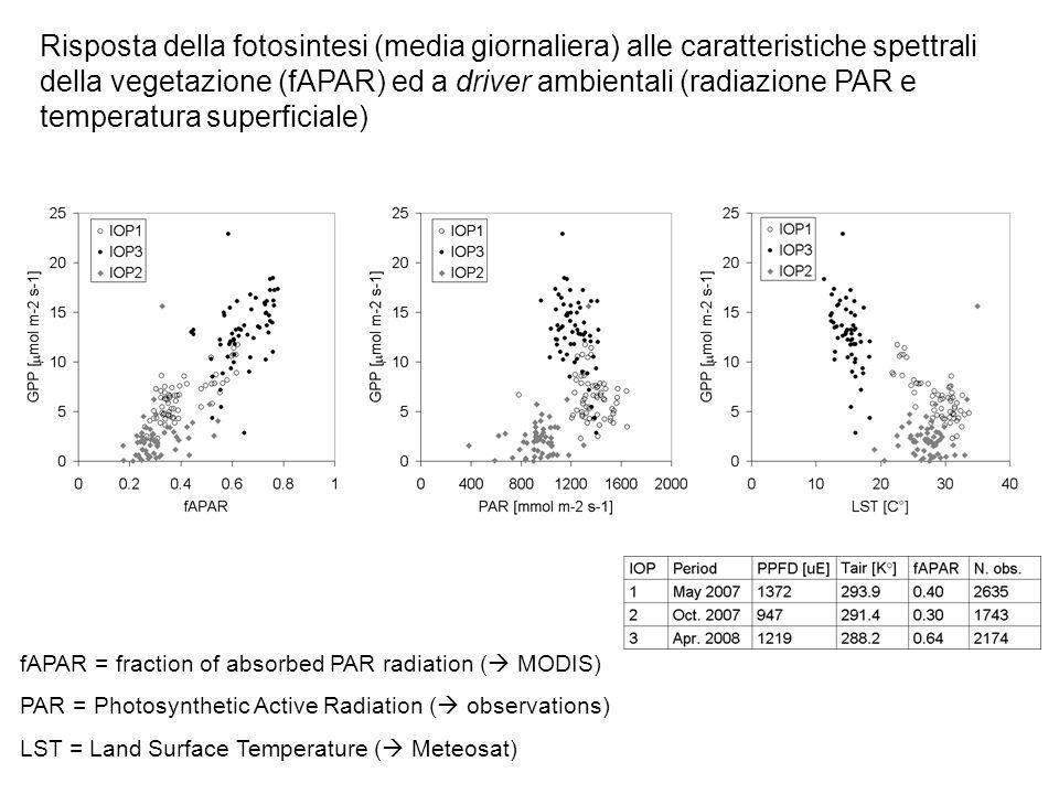 Risposta della fotosintesi (media giornaliera) alle caratteristiche spettrali della vegetazione (fAPAR) ed a driver ambientali (radiazione PAR e temperatura superficiale)