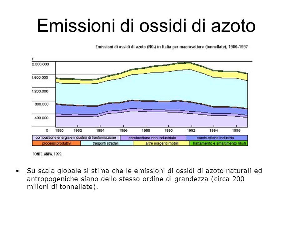 Emissioni di ossidi di azoto
