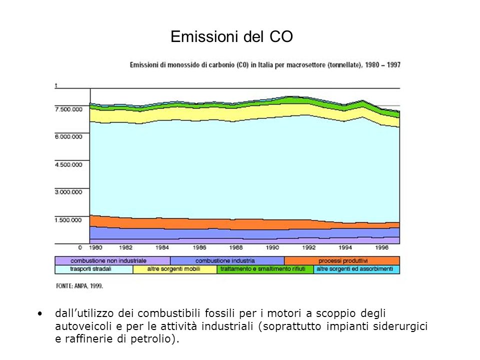 Emissioni del CO