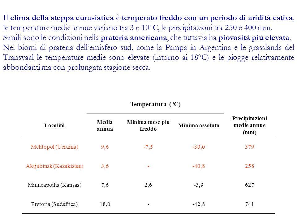 Precipitazioni medie annue (mm)