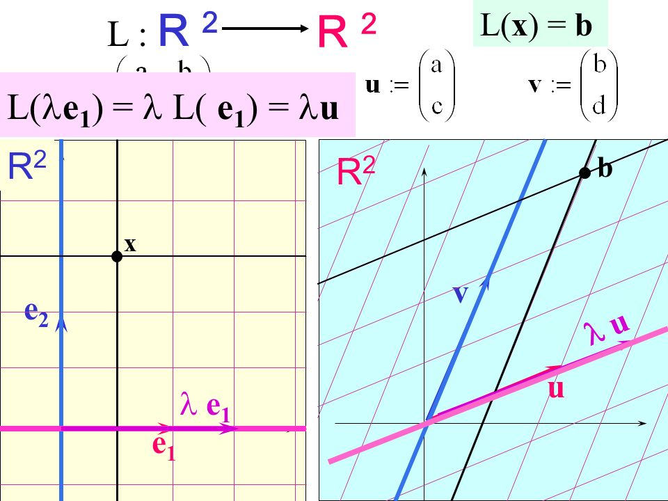 R 2 L : R 2 L(le1) = l L( e1) = lu R2 R2 L(x) = b v e2 l u u l e1 e1 b