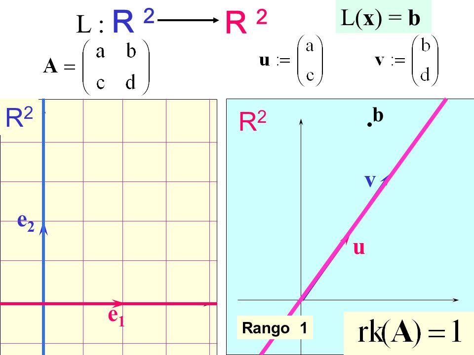 L : R 2 R 2 L(x) = b R2 b v e1 e2 u Rango 1