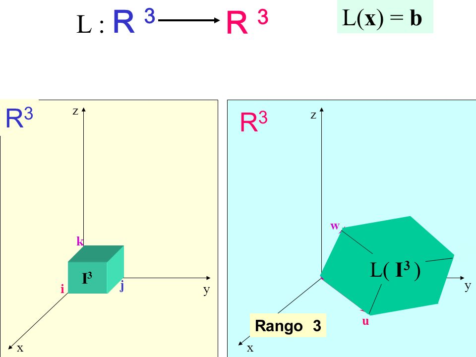 L : R 3 R 3 L(x) = b R3 z R3 z w k L( I3 ) v I3 j y i y u Rango 3 x x