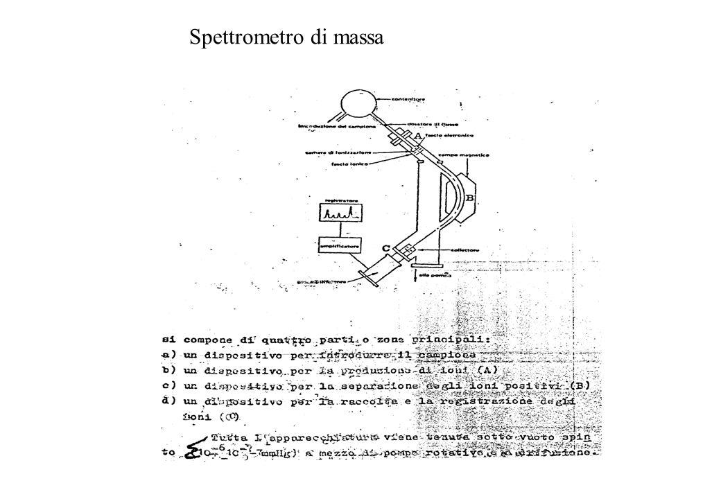 Spettrometro di massa