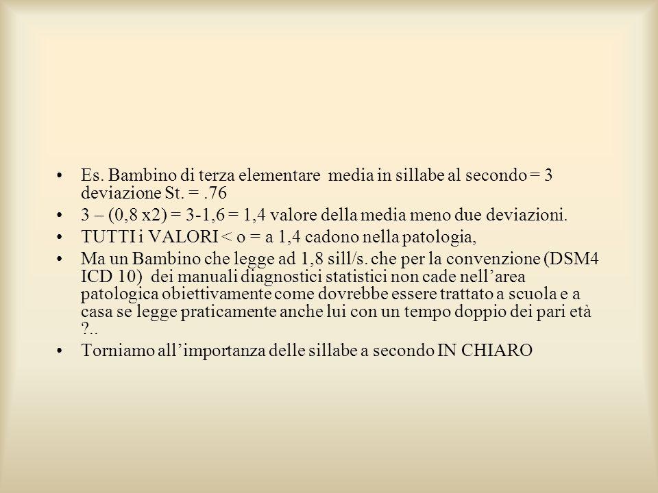Es. Bambino di terza elementare media in sillabe al secondo = 3 deviazione St. = .76