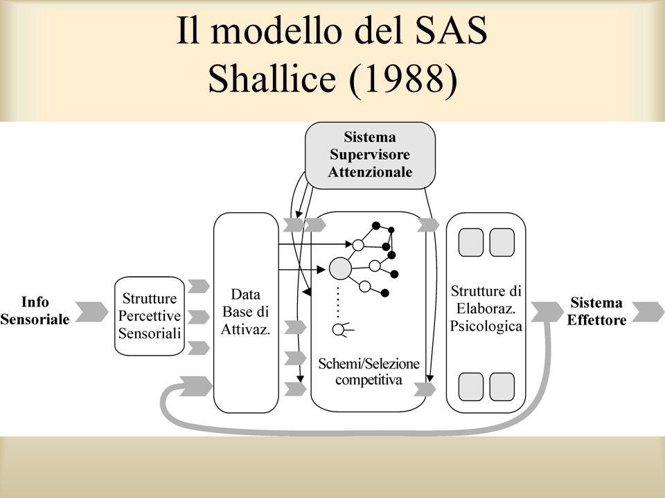 Il modello del SAS Shallice (1988)