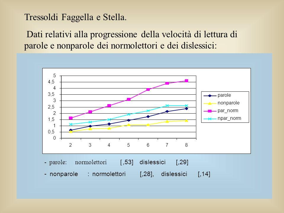 Tressoldi Faggella e Stella.