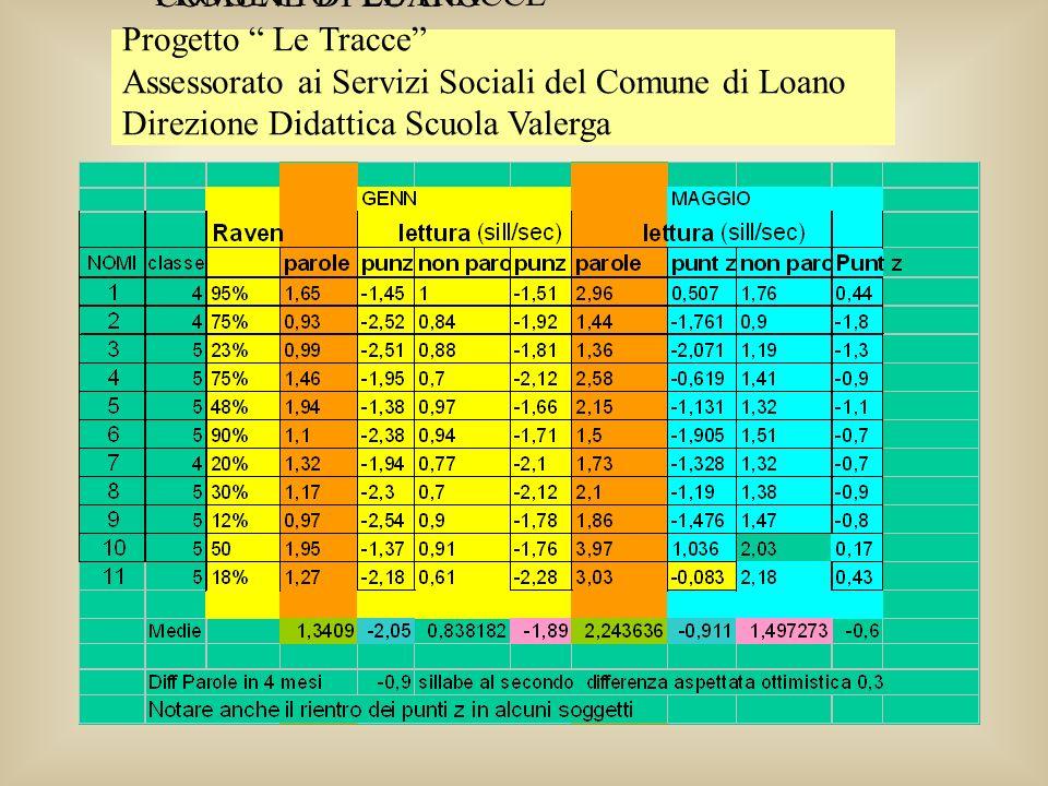 PROGETTO LE TRACCE COMUNE DI LOANO. Progetto Le Tracce Assessorato ai Servizi Sociali del Comune di Loano.