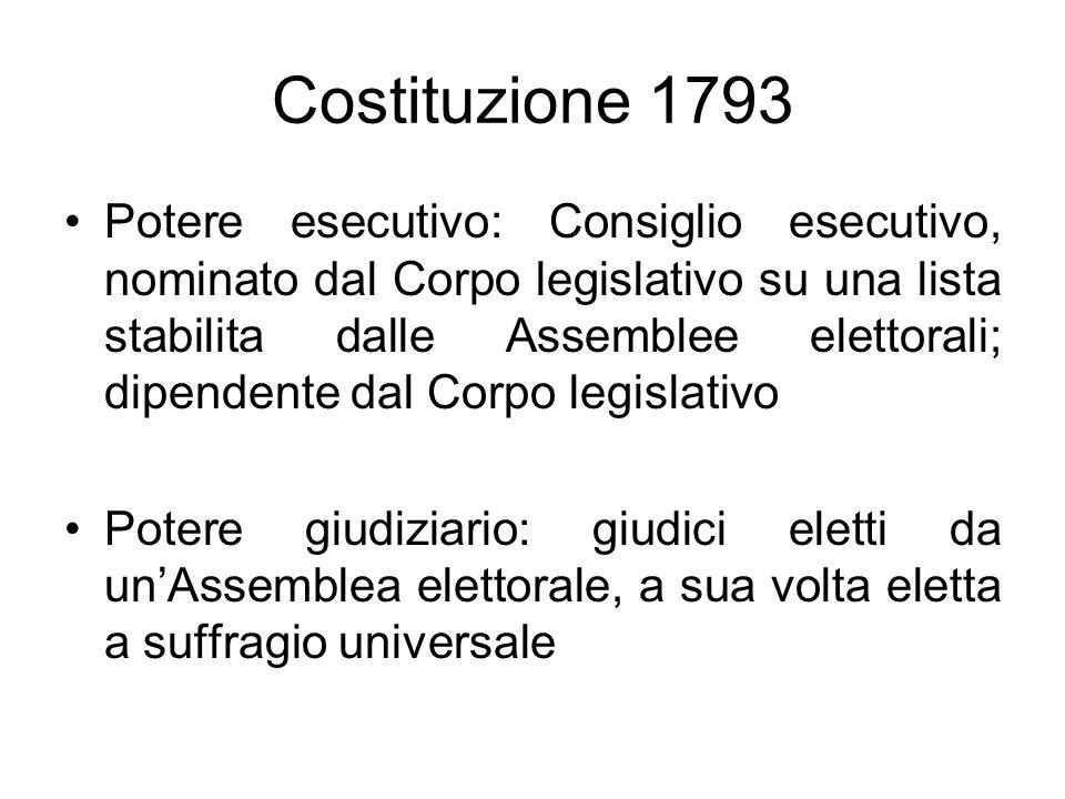 Costituzione 1793