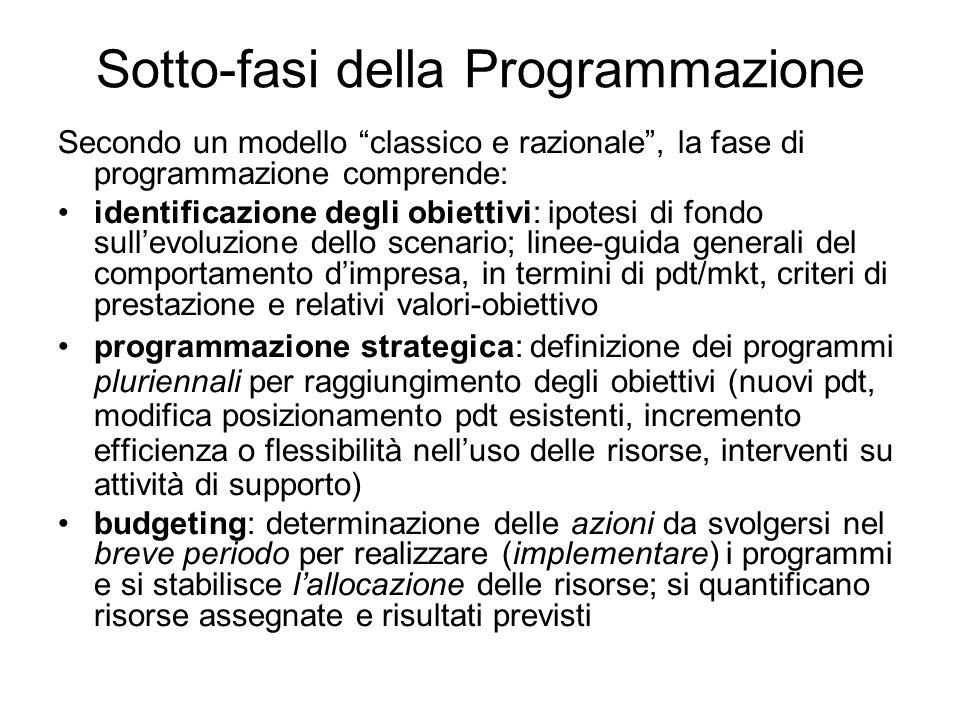 Sotto-fasi della Programmazione