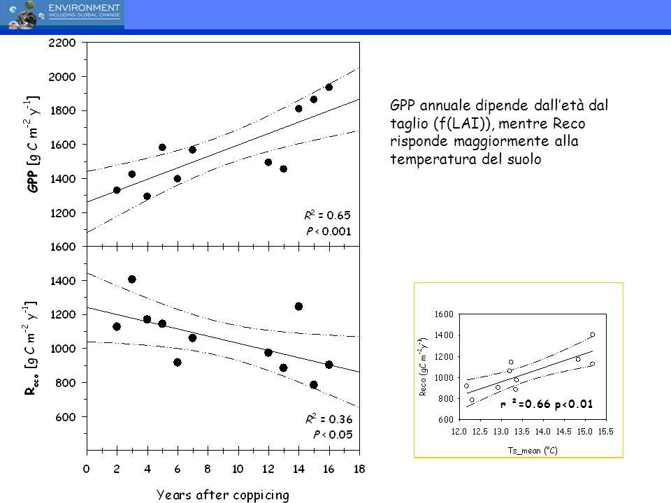 GPP annuale dipende dall'età dal taglio (f(LAI)), mentre Reco risponde maggiormente alla temperatura del suolo