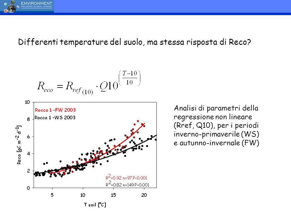 Differenti temperature del suolo, ma stessa risposta di Reco