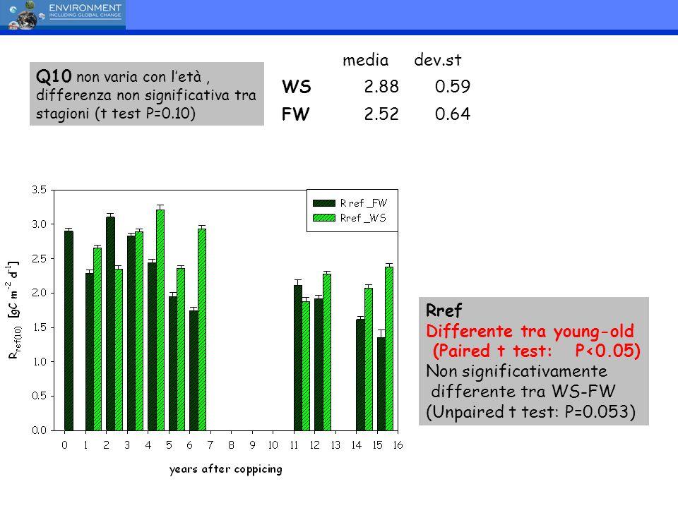 media dev.st. WS. 2.88. 0.59. FW. 2.52. 0.64. Q10 non varia con l'età , differenza non significativa tra stagioni (t test P=0.10)