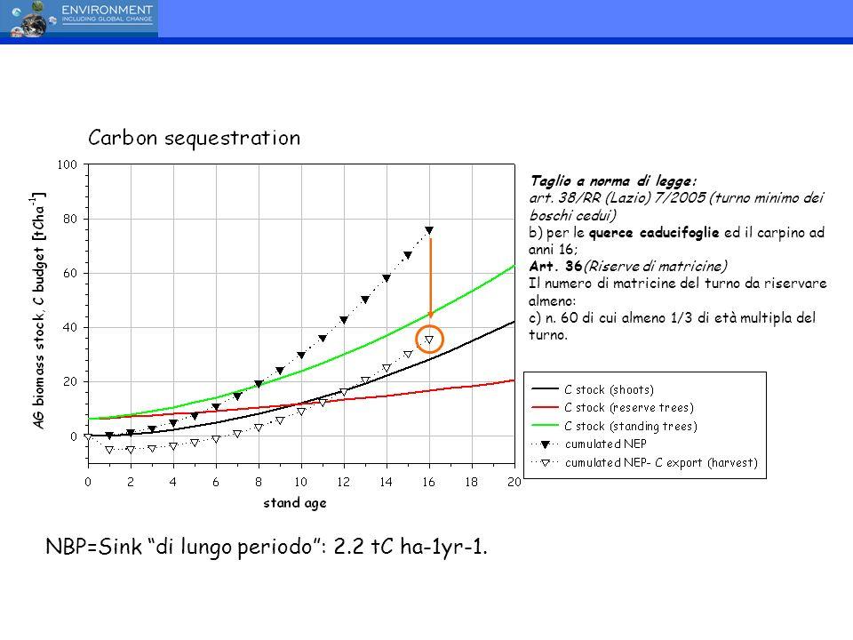 NBP=Sink di lungo periodo : 2.2 tC ha-1yr-1.
