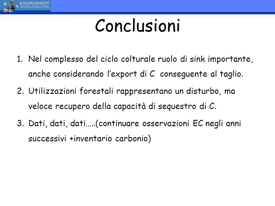 Conclusioni Nel complesso del ciclo colturale ruolo di sink importante, anche considerando l'export di C conseguente al taglio.