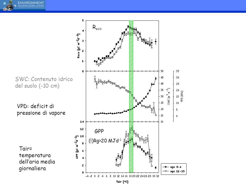 SWC: Contenuto idrico del suolo (-10 cm)