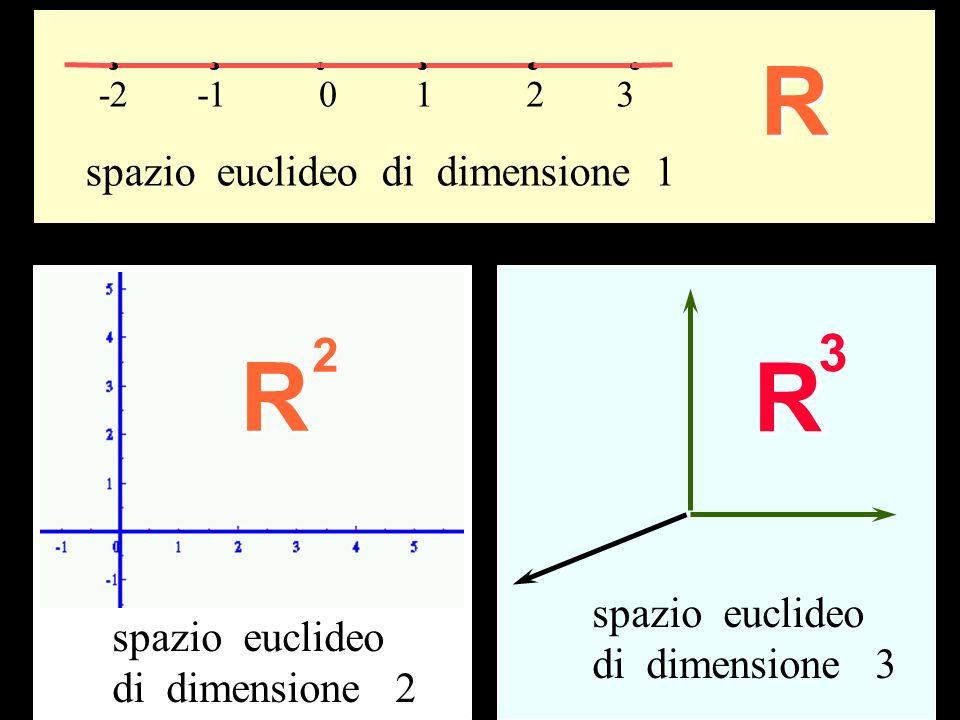 R R R Dimensioni 3 2 spazio euclideo di dimensione 1 spazio euclideo