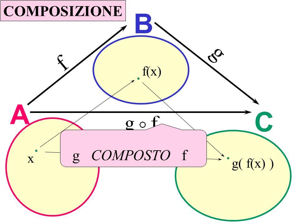Composizione COMPOSIZIONE B g f f(x) A C g COMPOSTO f x g( f(x) )