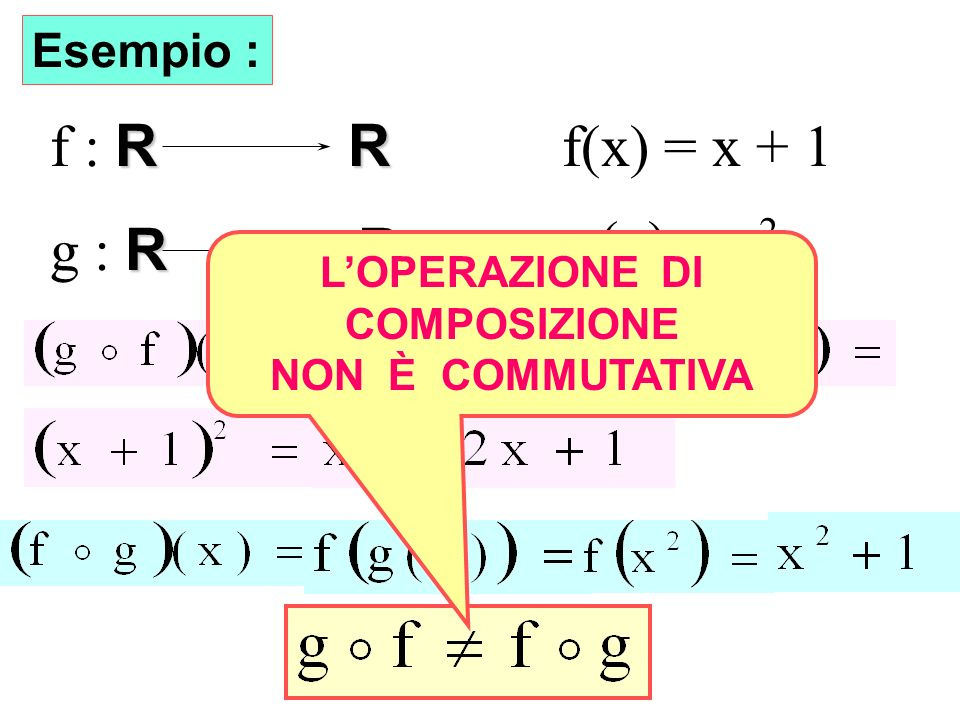 Non commutatività f : R R f(x) = x + 1 g(x) = x2 g : R R Esempio :