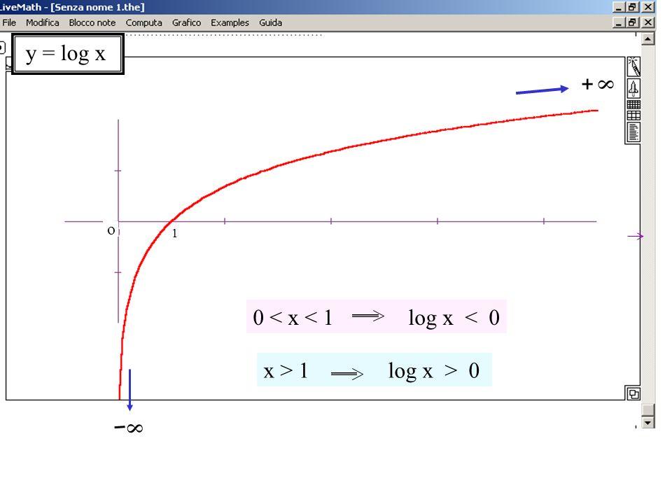Grafico del log naturale