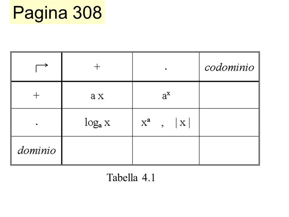 Tabella funzioni-operazioni
