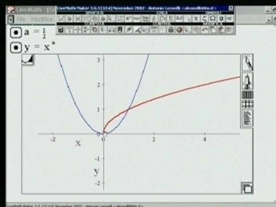 Grafico della radice quadrata