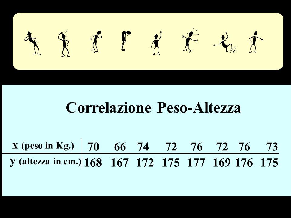 Peso - altezza Correlazione Peso-Altezza x (peso in Kg.) 70 66 74 72