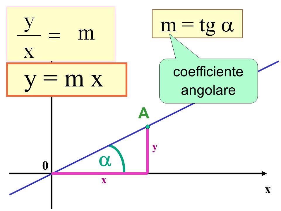 m = tg a a y = m x Equazione della retta A coefficiente angolare y x y