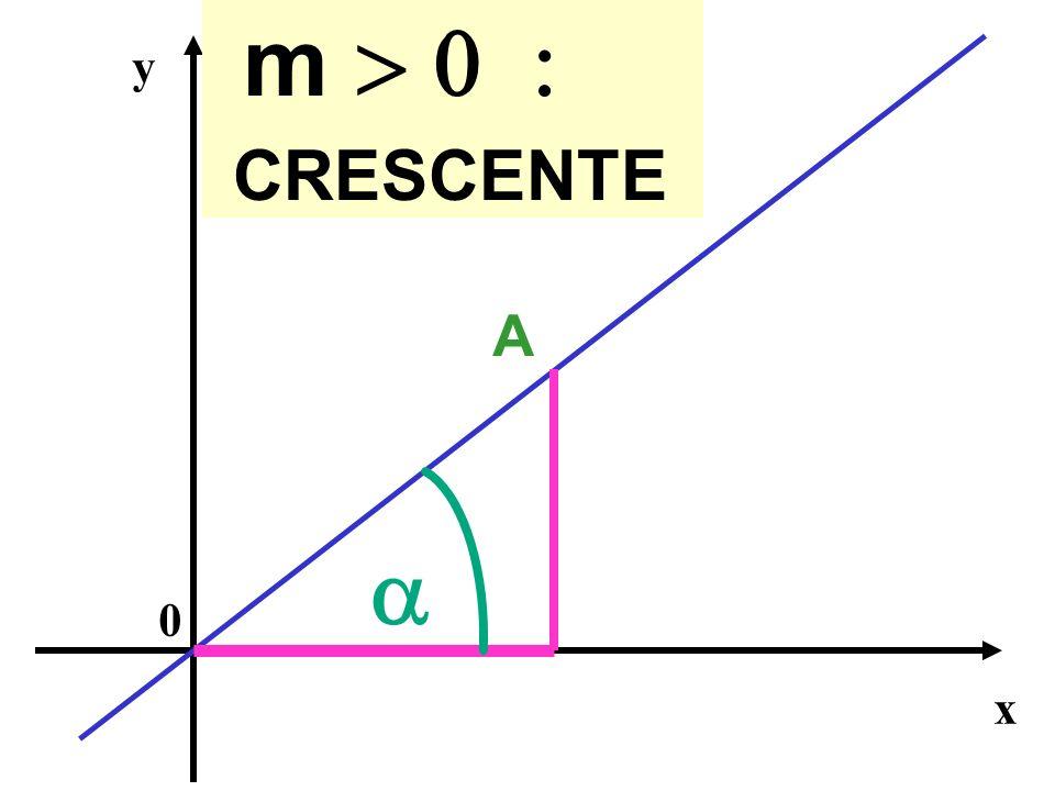 m > 0 : CRESCENTE y A a x