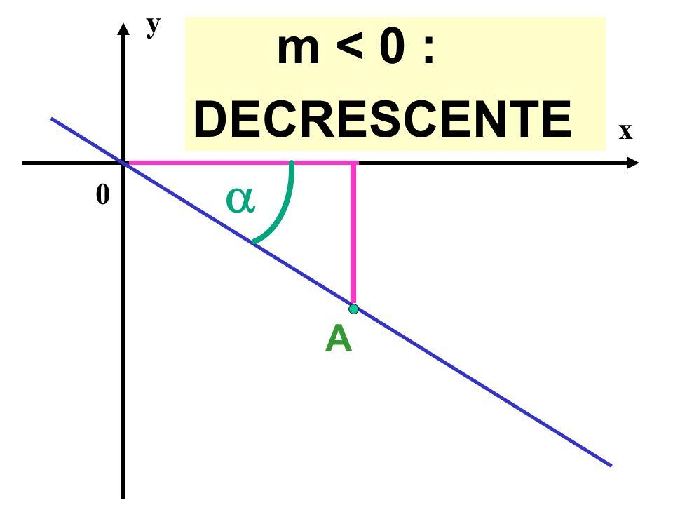 y m < 0 : DECRESCENTE x a A
