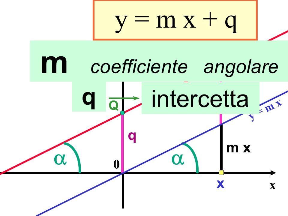 Coeff. angolare e intercetta