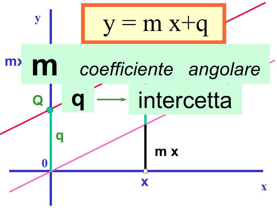 m coefficiente angolare