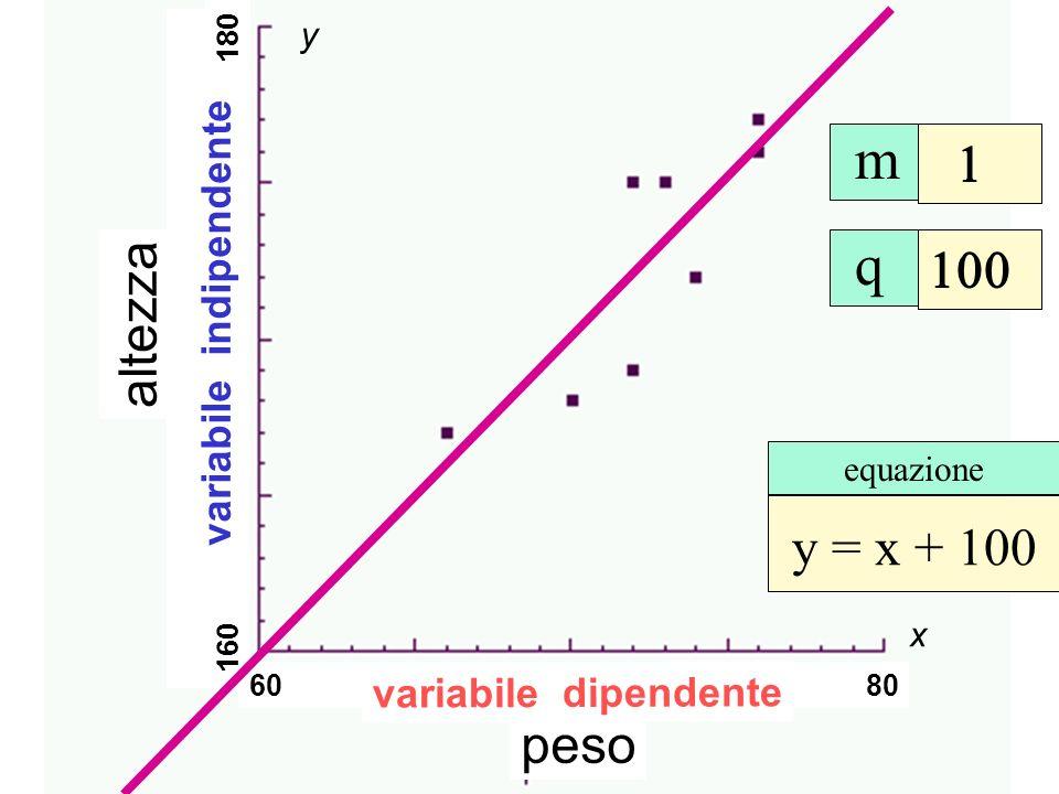 Retta interpolatrice m q 1 100 altezza y = x + 100 peso