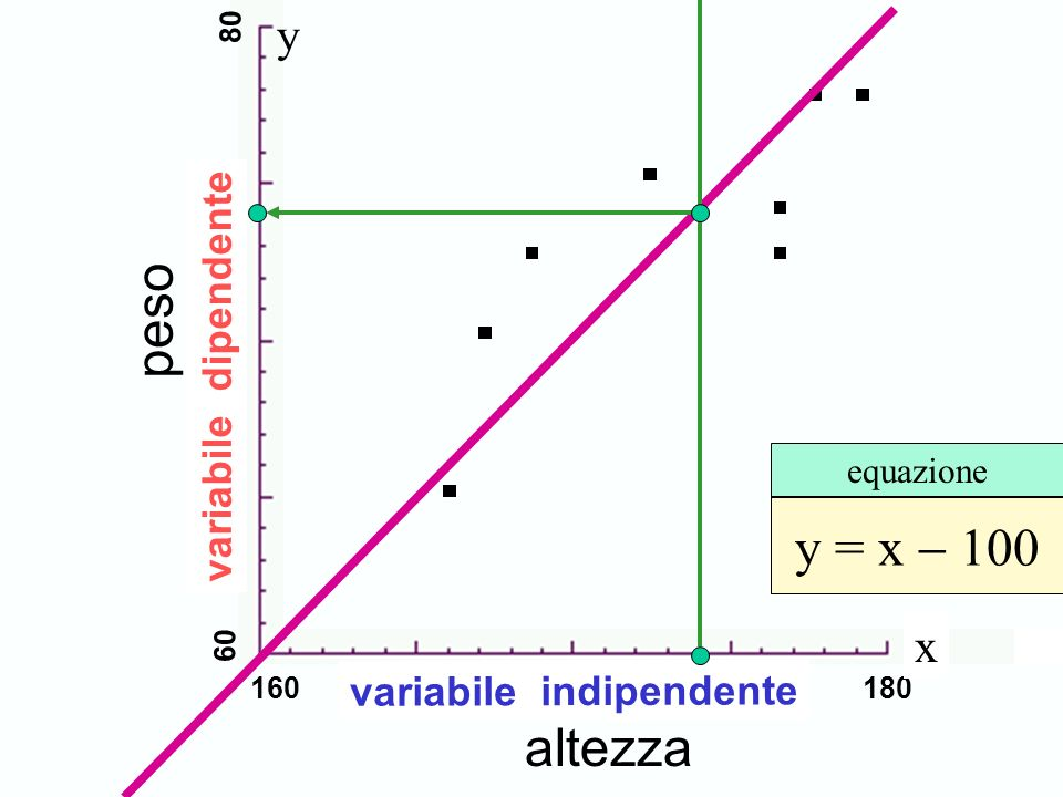 Scambio degli assi peso y = x - 100 altezza y x variabile dipendente