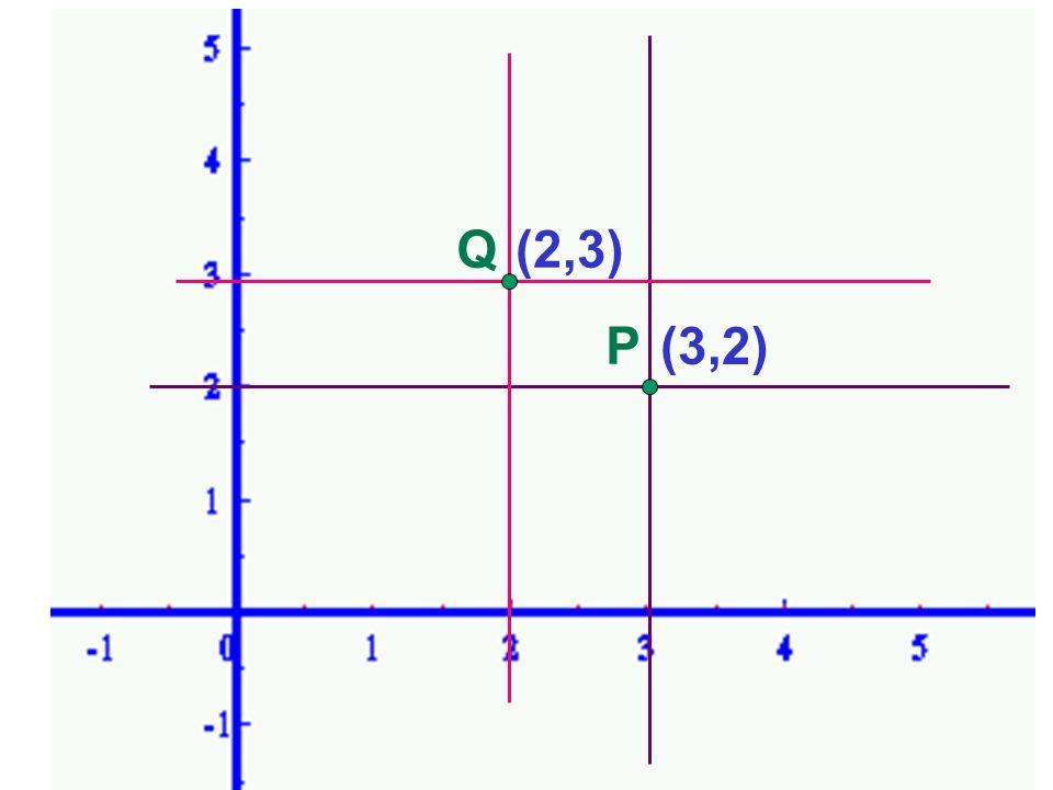 Piano cartesiano Q (2,3) P (3,2)